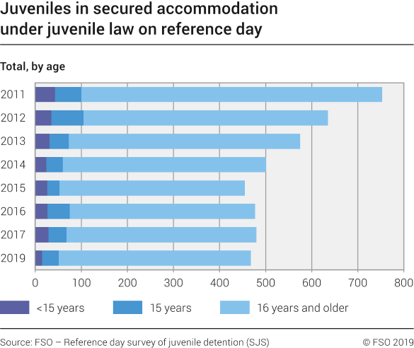 Juveniles in secured accommodation under juvenile law on reference day by age