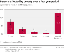 Persons affected by poverty over a four year period