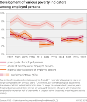 Development of various poverty indicators among employed persons