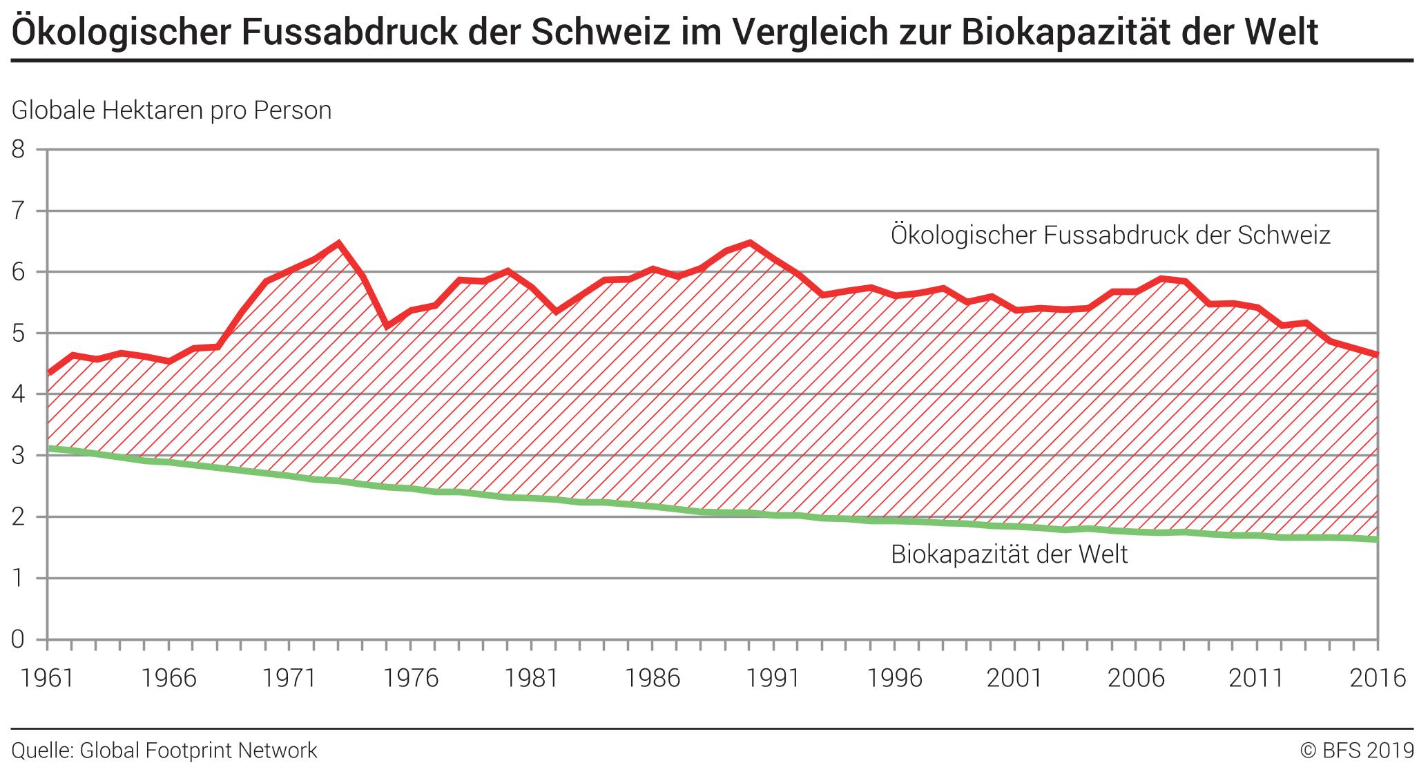 Ököfussabdruck der Schweiz