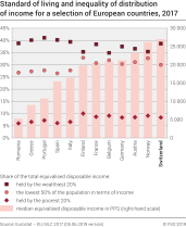 Standard of living and inequality of distribution of income for a selection of European countries