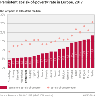 Persistent at-risk-of-poverty rate in Europe
