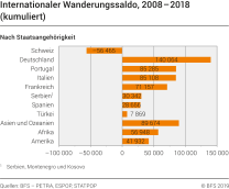 Internationaler Wanderungssaldo