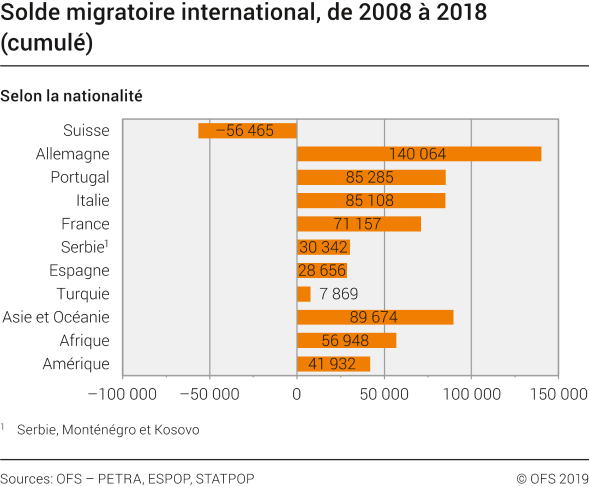 Solde migratoire international
