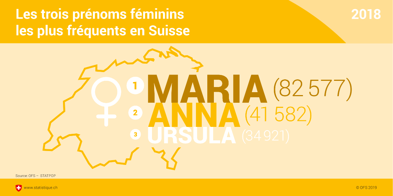 Calendrier Fete Prenom 2019.Les Prenoms En Suisse