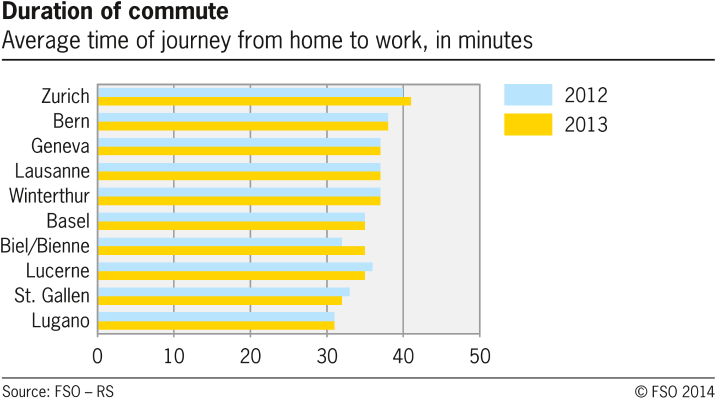 Duration of commute in selected swiss cities