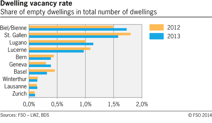 Dwelling vacancy rate in selected swiss cities
