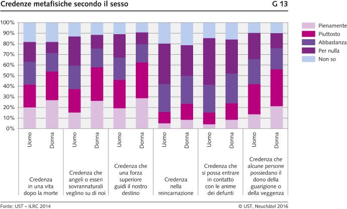 Credenze metafisiche secondo il sesso - 2014   Diagram