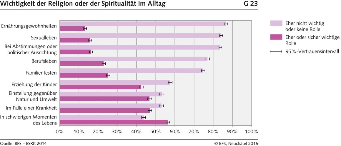 Wichtigkeit der Religion oder der Spiritualität im Alltag