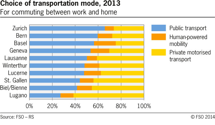 Choice of transportation mode in selected swiss cities