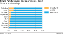 Single-family houses and apartments in selected swiss cities
