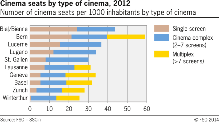 Cinema seats by type of cinema in selected swiss cities