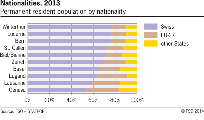 Nationalities in selected swiss cities