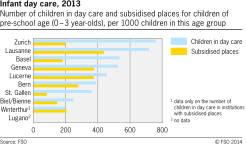 Infant day care in selected swiss cities