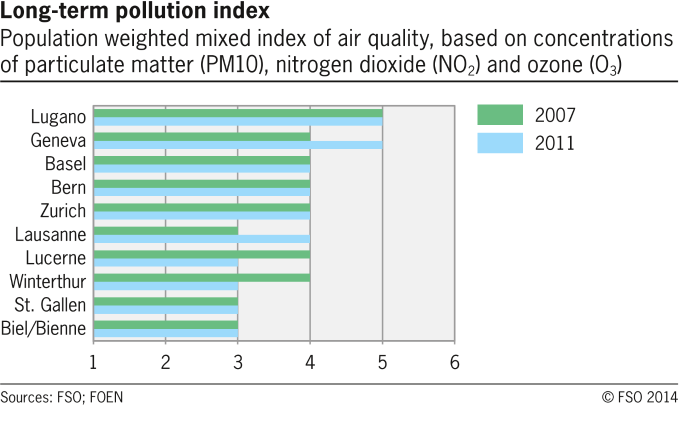 Long-term pollution index in selected swiss cities