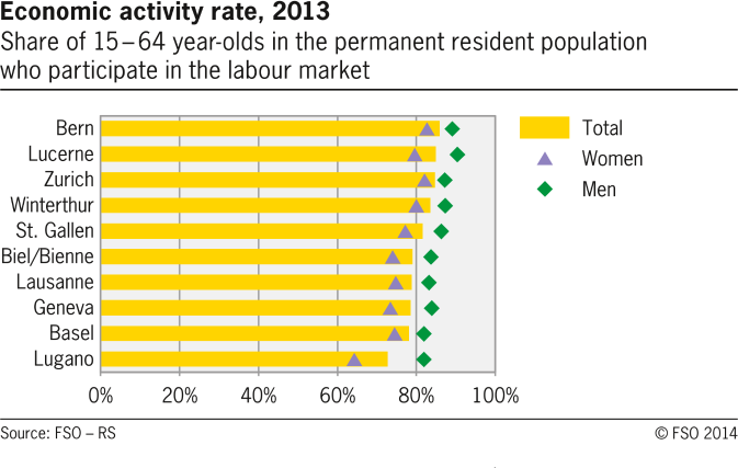 Economy activity rate in selected swiss cities