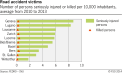 Road accident victims in selected swiss cities