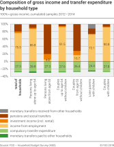 Composition of gross income and transfer expenditure by household type