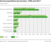 Social expenditure by function