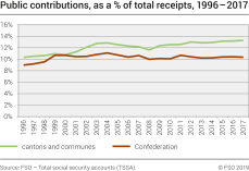 Public contributions, as a % of total receipts