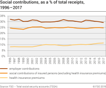 Social contributions, as a % of total receipts