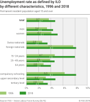 Unemployment rate as defined by ILO by different characteristics
