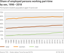 Share of employed persons working part-time by sex