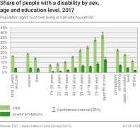 Share of people with a disability by sex, age and education level