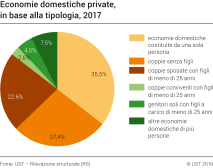 Economie domestiche private, in base alla tipologia