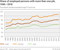 Share of employed persons with more than one job
