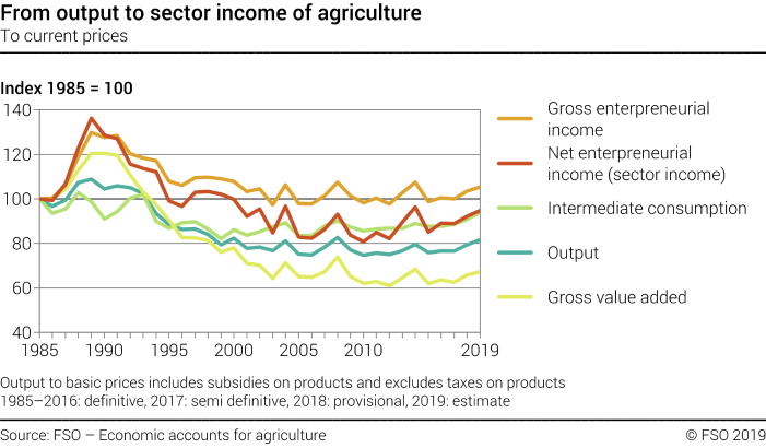 From output to sector income of agriculture - Index